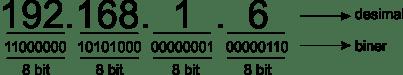 Pengalamatan IPV4
