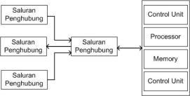 Gb2. Komponen Sistem Komputer