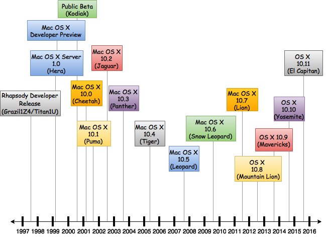Mac_OS_X_Timeline_of_Versions