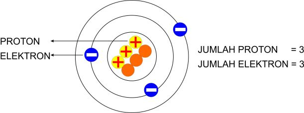 atom dengan jumlah proton dan elektron sama