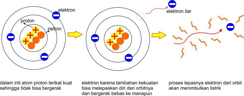 Munculnya listrik