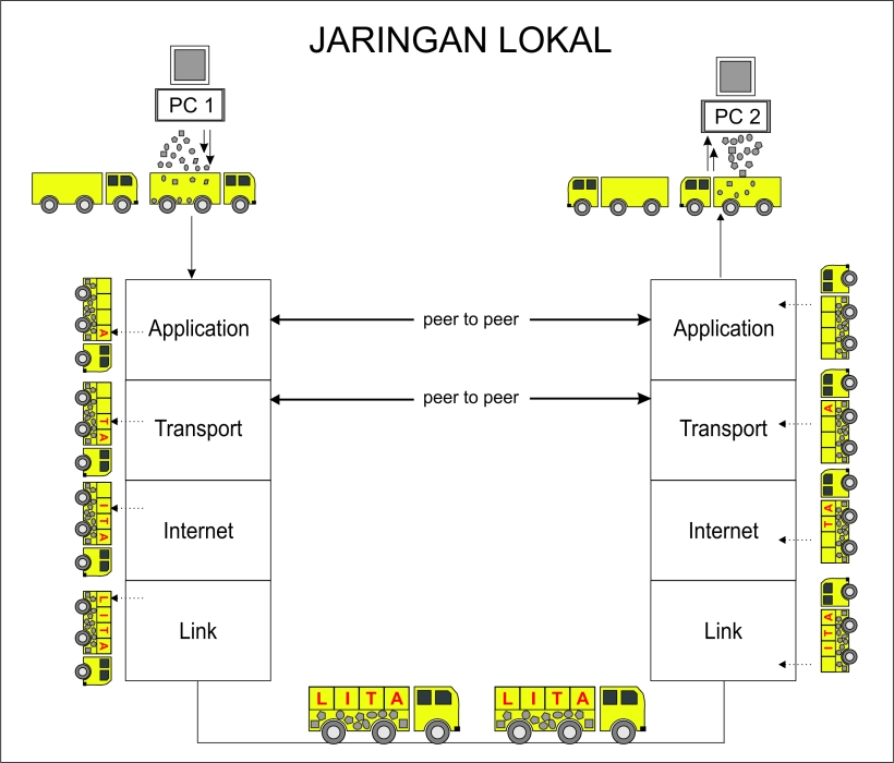 Komunikasi data jaringan lokal melalui protokol TCP/IP